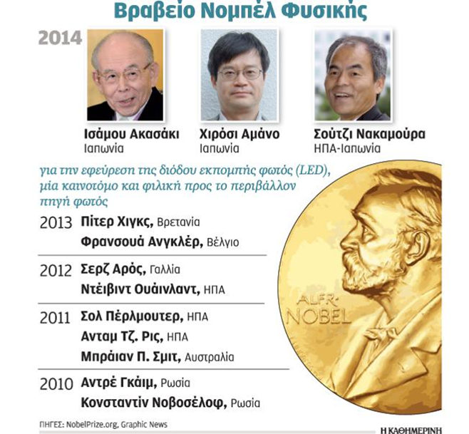 Nobel Prize in Physics 2014